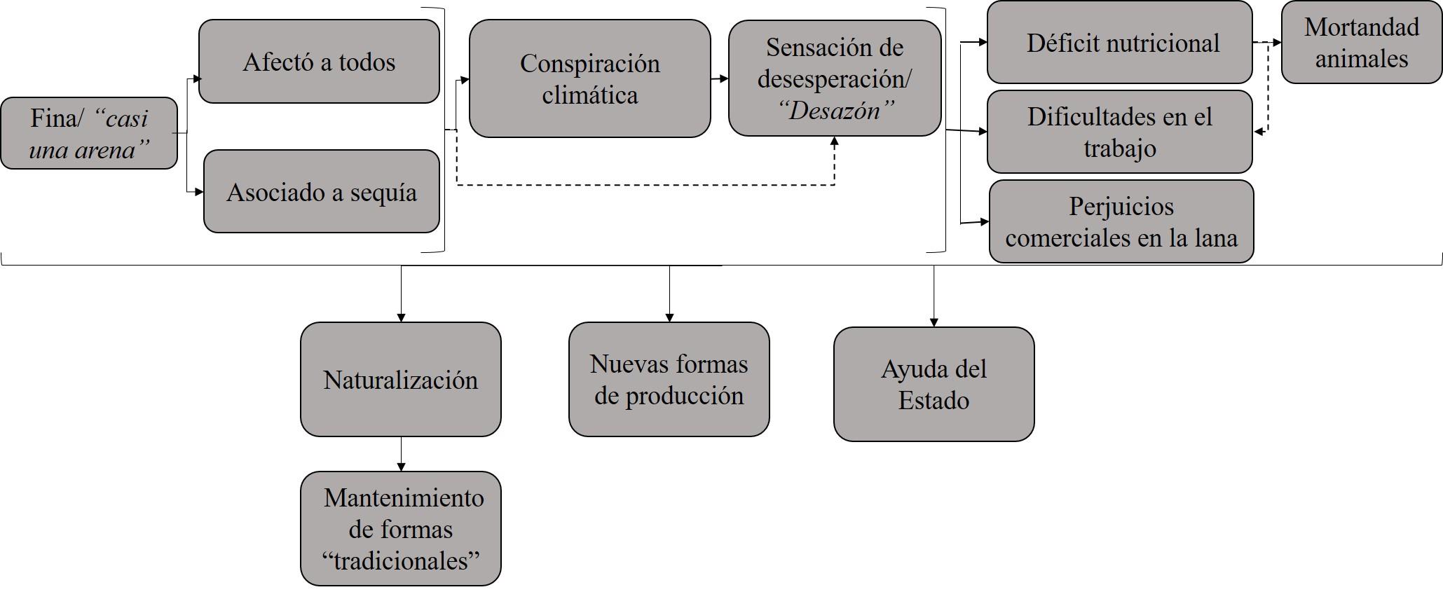 Ilustración 16: Esquema de síntesis de las interpretaciones y prácticas sobre el depósito de cenizas volcánicas