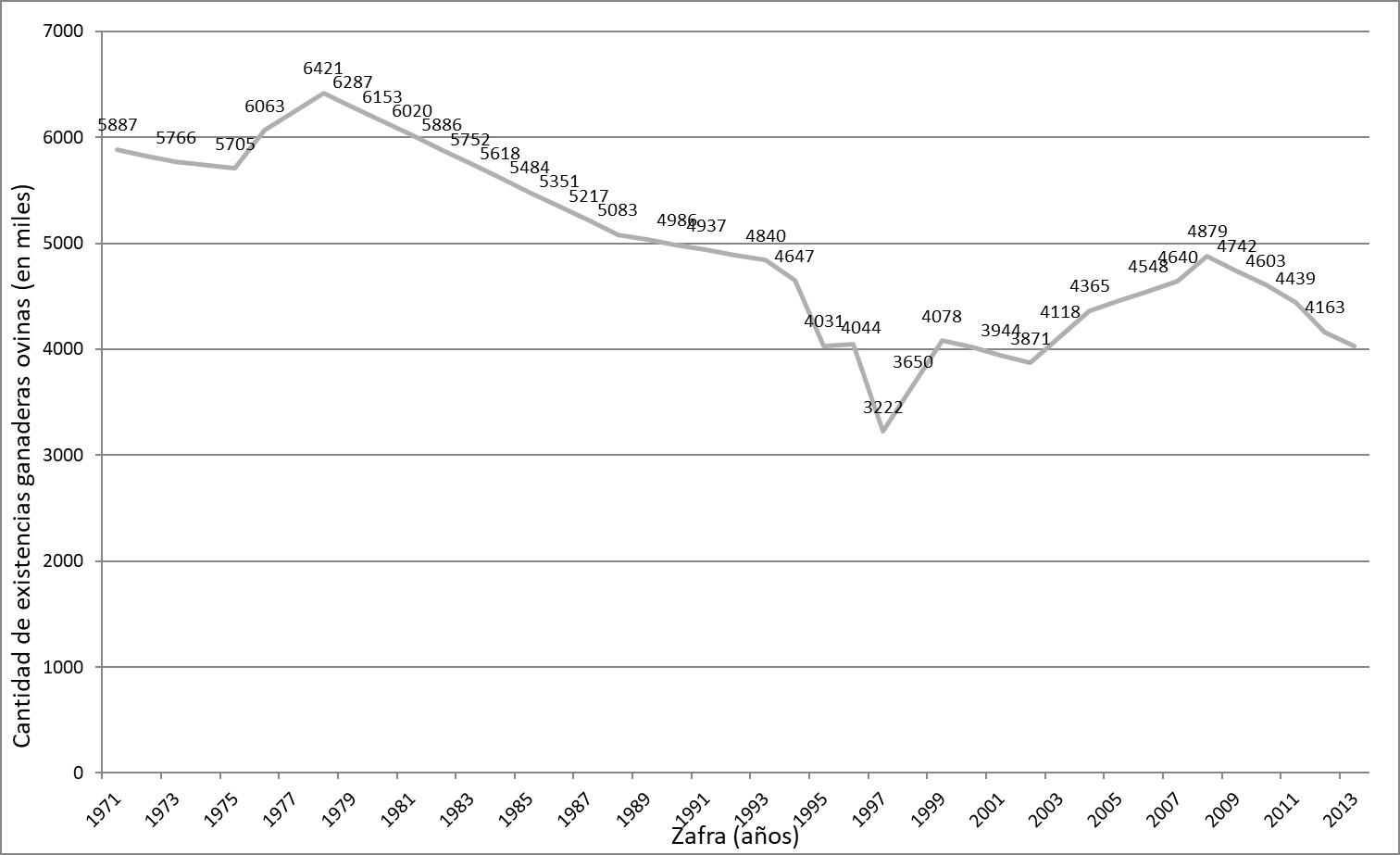 : Evolución de Cabezas de Ganado Ovinas en Chubut (1895-2013), en miles.