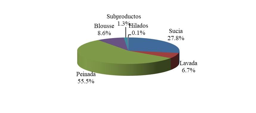 Participación porcentual de las lanas exportadas en Argentina según su grado de procesamiento – Zafra 2012/2013