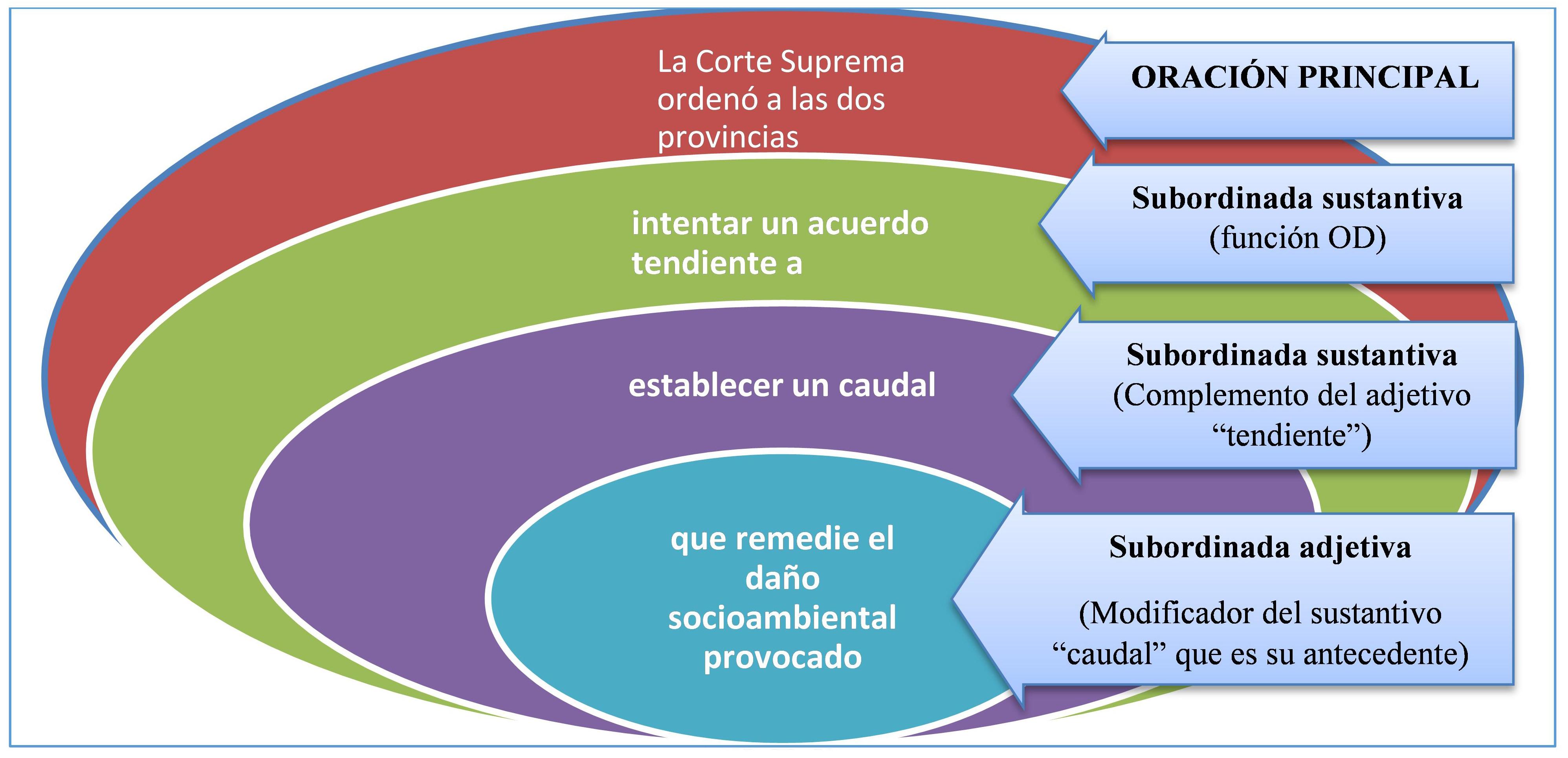 graf 7 cap3