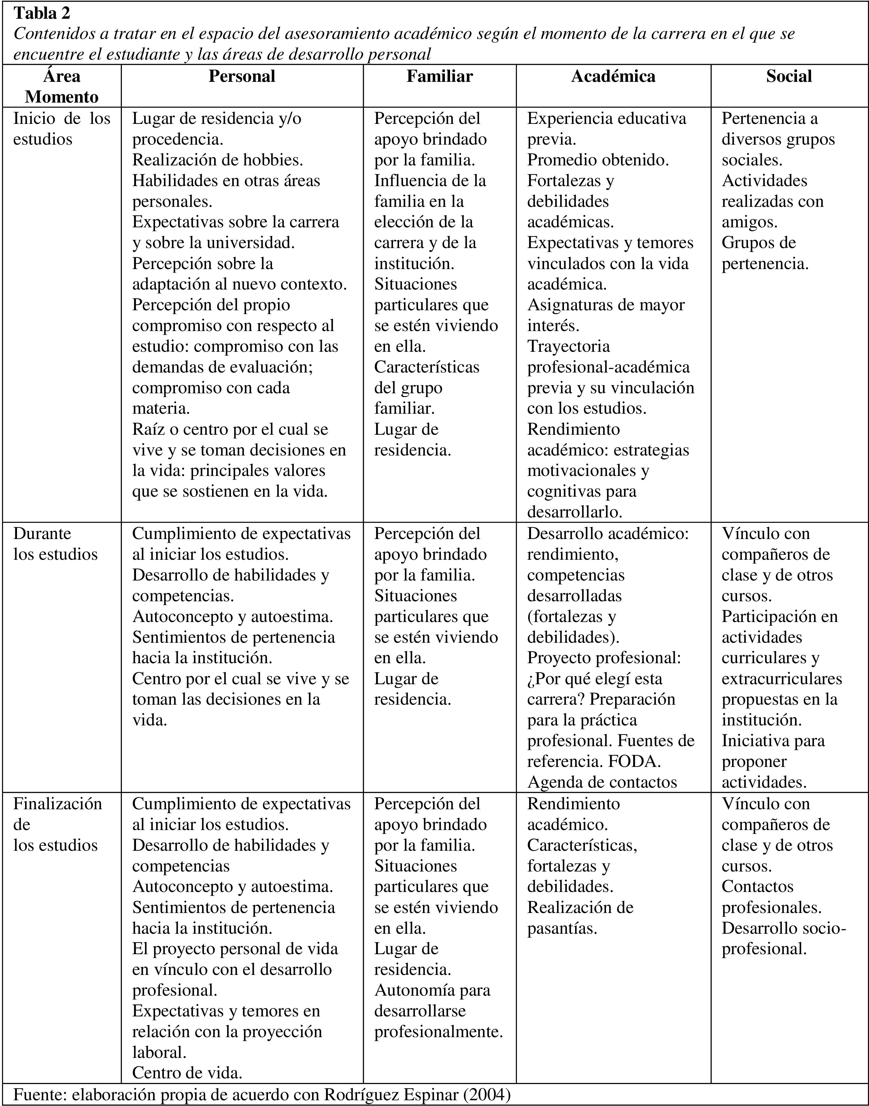 La planificación de las entrevistas de Asesoramiento Académico ...