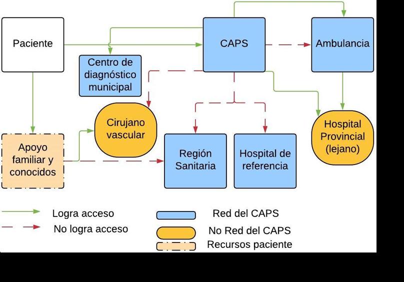graf 1 cap 5