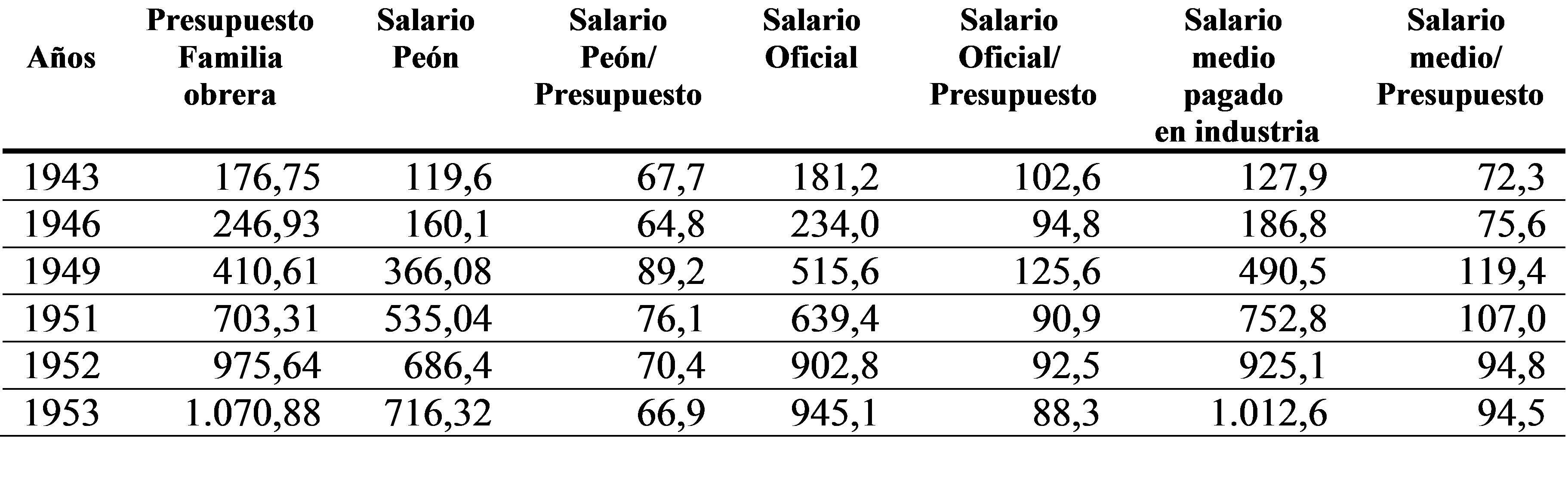 Inflación, recesión y desequilibrio externo. La crisis de 1952, el ...