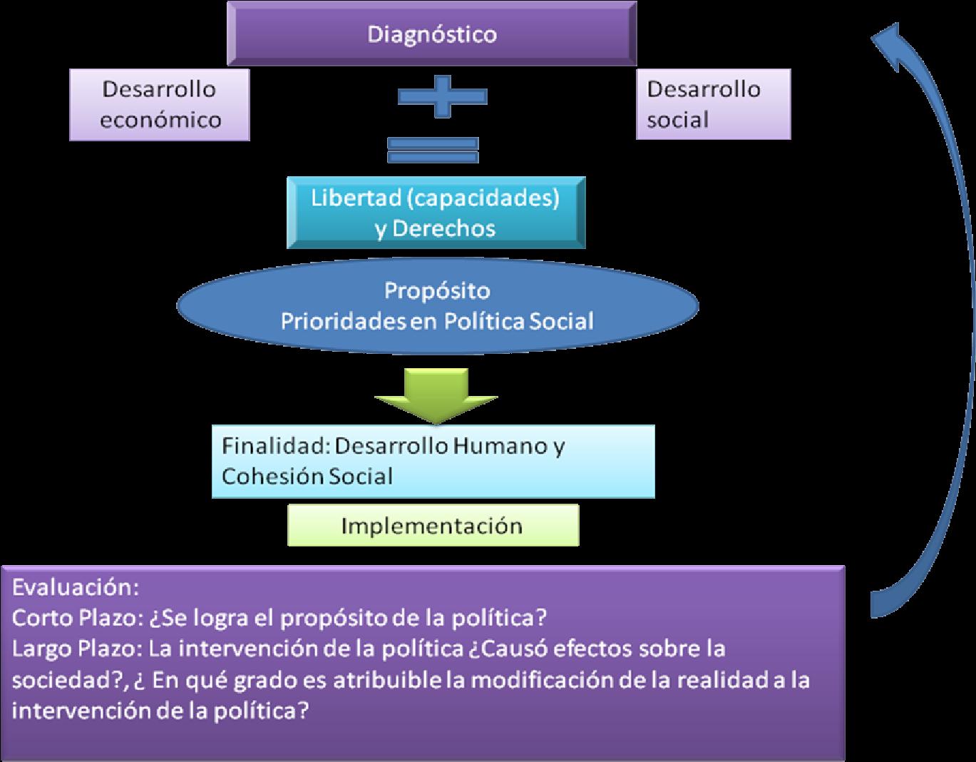 Políticas públicas y políticas sociales | El control público de ...