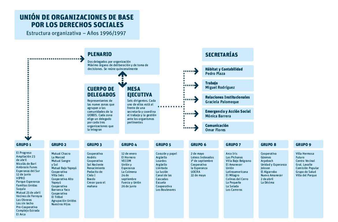 Estructura organizativa de la UOBDS, 1996/7