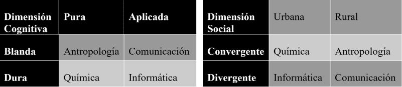 Tabla 1 - Estructuras de conocimiento según Becher (2001)