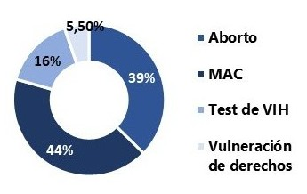 graf 2