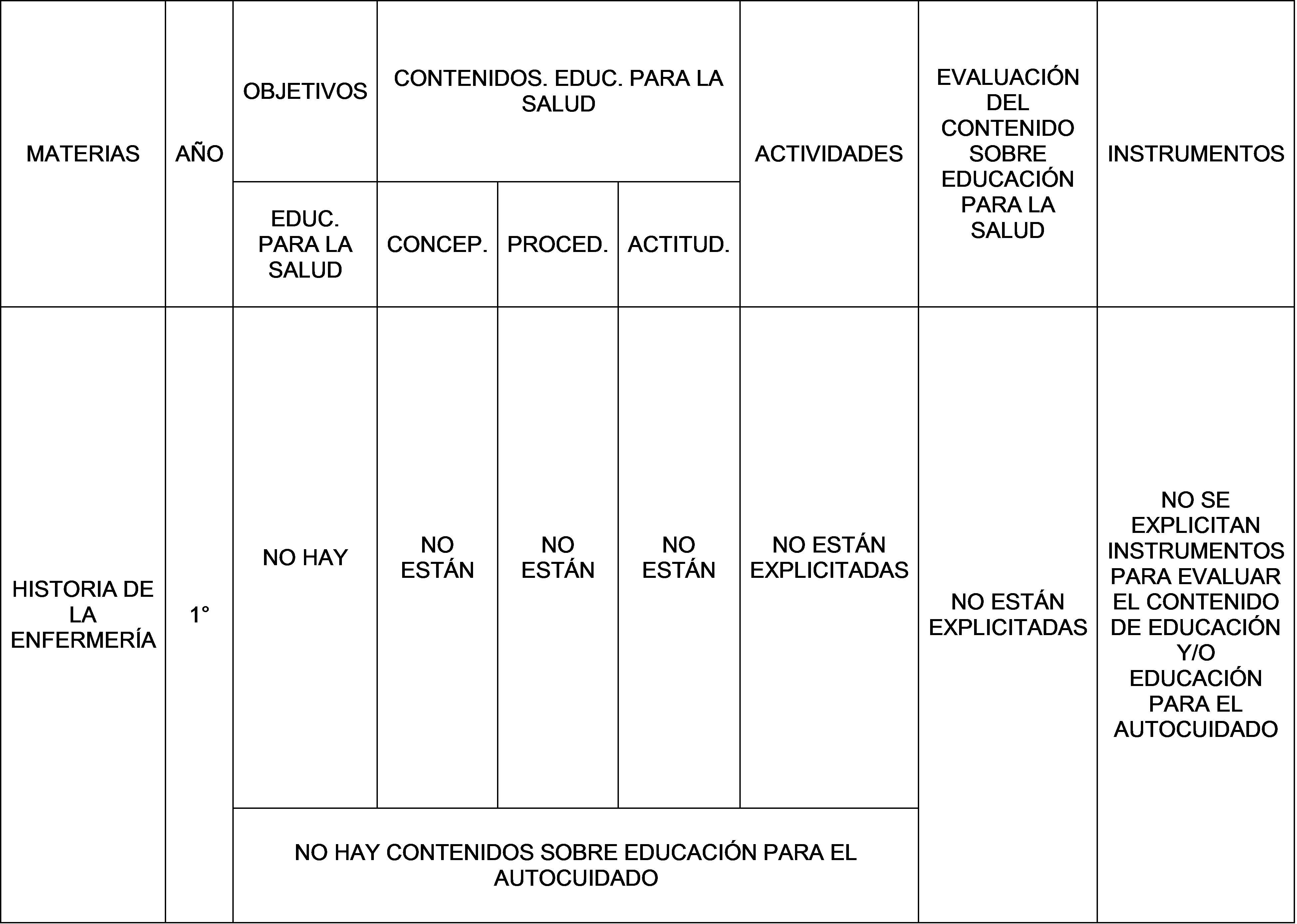 Del curriculum a la apropiación del rol educador   La enfermería y ...