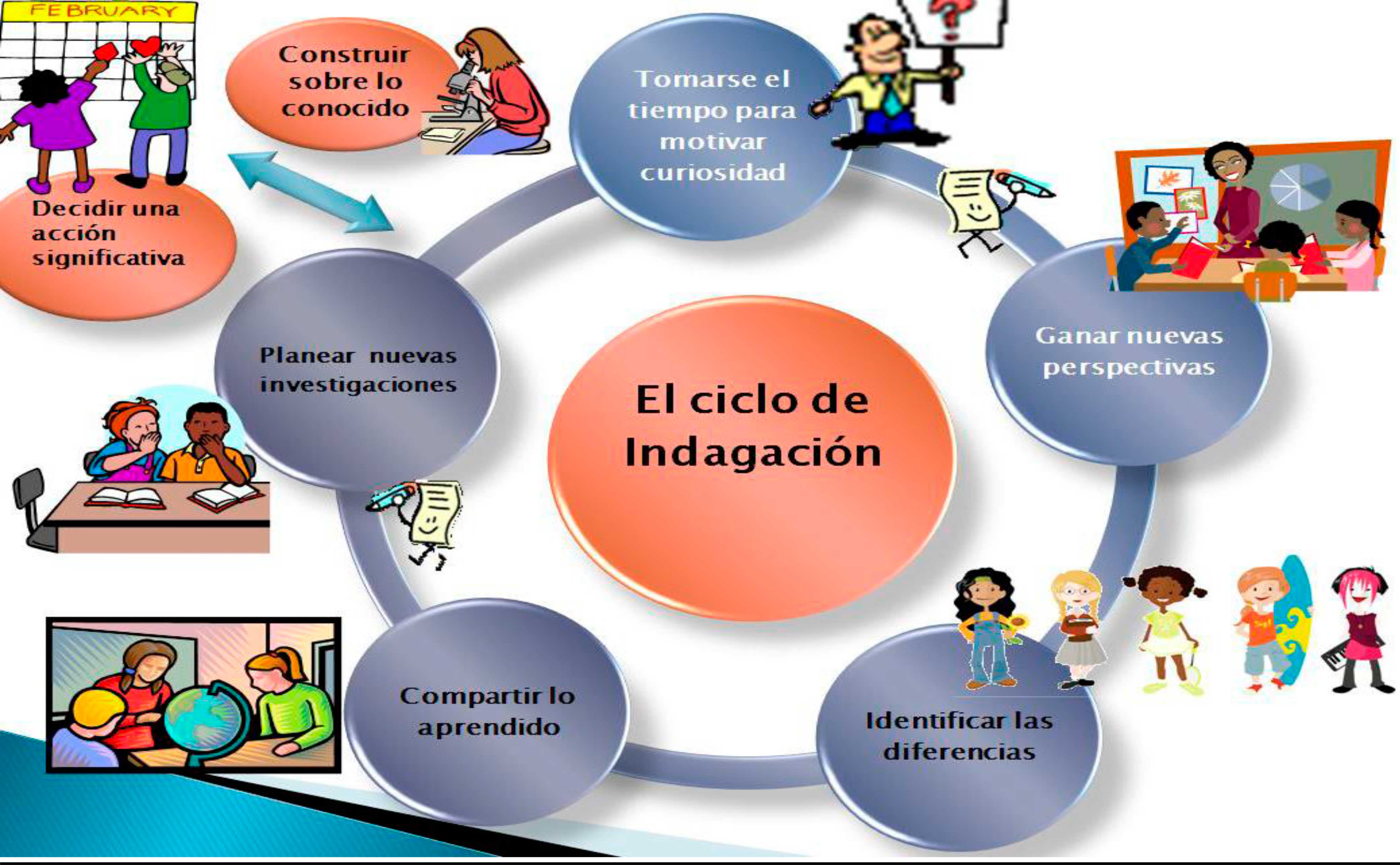 ciclo-de-indagaci3