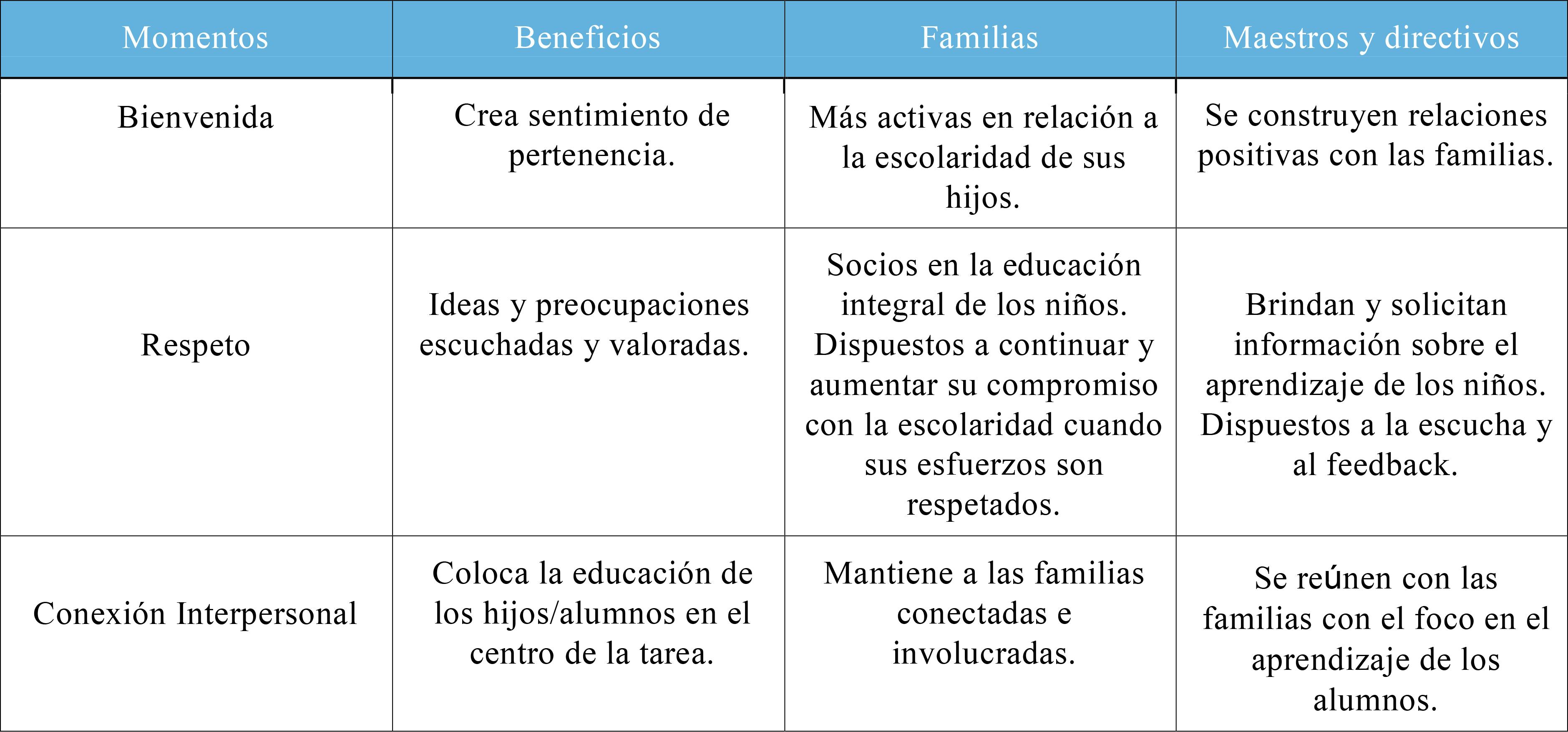 El Compromiso de la Familia en la Educación | Gestionar ...