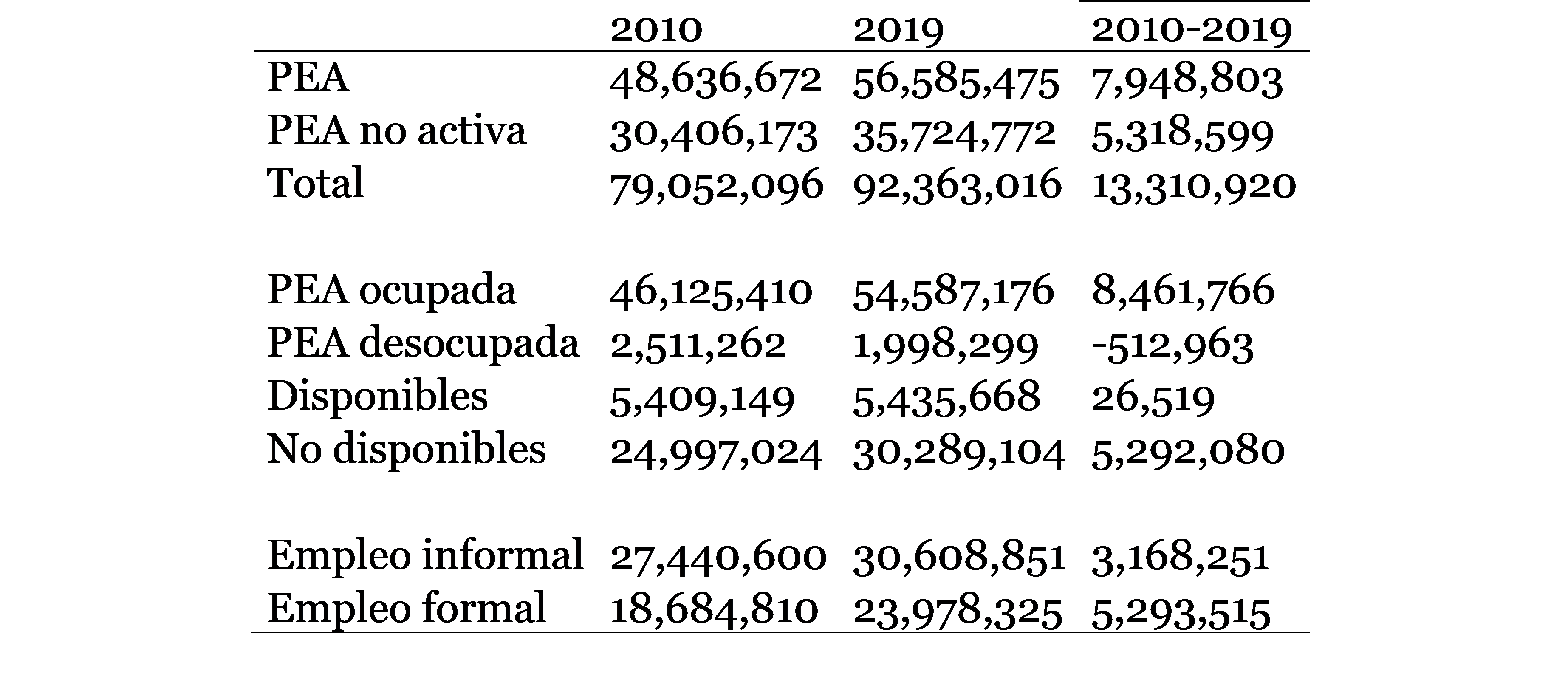 Cuadro 1. México Crecimiento de la PEA por condición de actividad