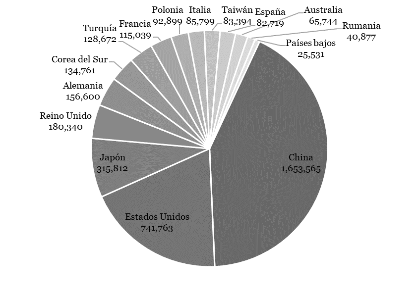 Figura 2. Título universitario en Ciencia o Tecnología, 2014