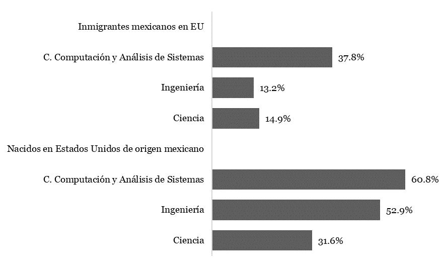 Figura 4. Peso relativo de la población de origen mexicano con posgrado en Estados Unidos respecto de la radicada en México 2010
