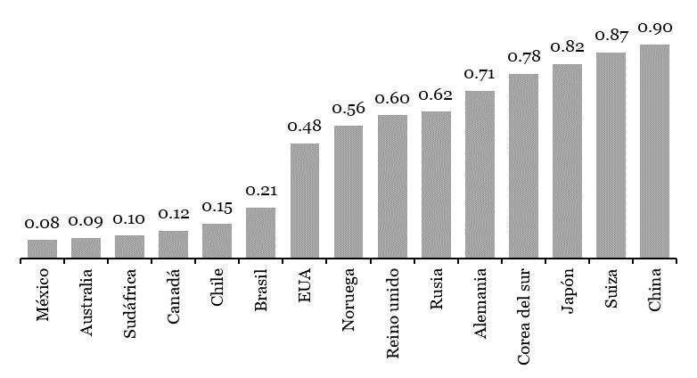 Figura 5. Relación de autosuficiencia en patentes por país 2017
