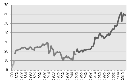 La Globalización en el largo plazo: índice de apertura económica como % del PBI mundial
