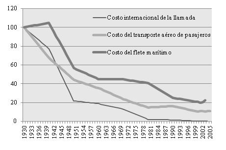 . Costos internacionales de transporte y comunicación, 1930-2005