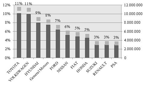 Principales productores mundiales de vehículos de pasajeros. Vehículos producidos (millones-der) y participación en la producción mundial (%-izq.), año 2015.