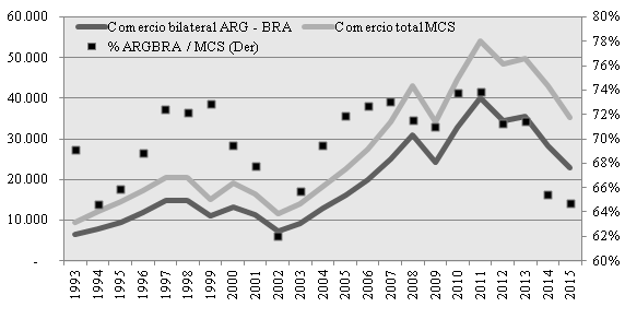 La importancia del comercio bilateral entre Argentina y Brasil
