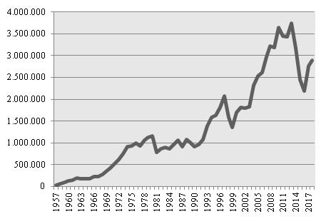 Producción de Vehículos en Brasil. 1957-2018