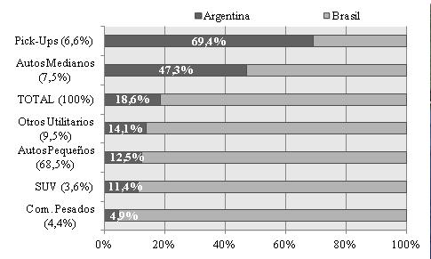 Producción de vehículos en Argentina y Brasil por categoría