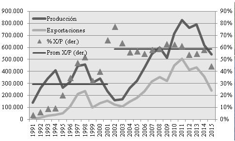 Producción y exportaciones de vehículos argentinos