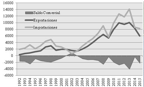 Comercio Exterior Argentino de Vehículos