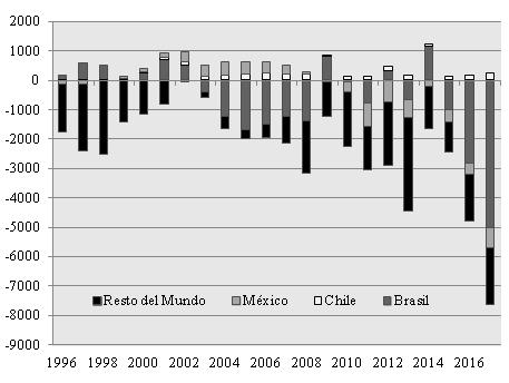 . Composición del déficit comercial del sector automotor Argentino con México, Chile, Brasil y el Resto del Mundo