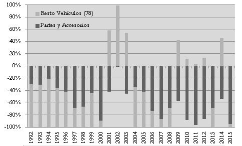Composición del déficit sectorial: Vehículos y Partes y Accesorios. 1992-2015.