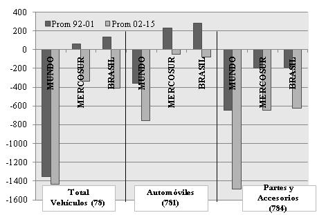 Déficit comercial sectorial. Total Vehículos, Automóviles y Partes y Accesorios
