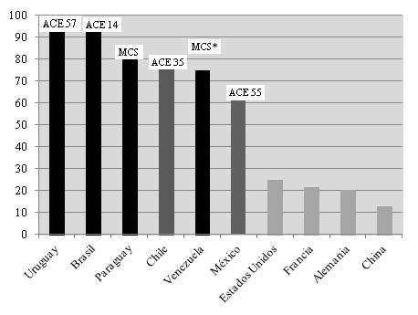 Proporción de líneas arancelarias exentas de aranceles efectivamente aplicados (%).