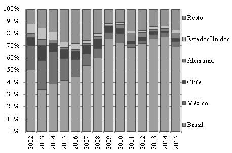 Principales destinos de las exportaciones de productos del sector transporte, países seleccionados