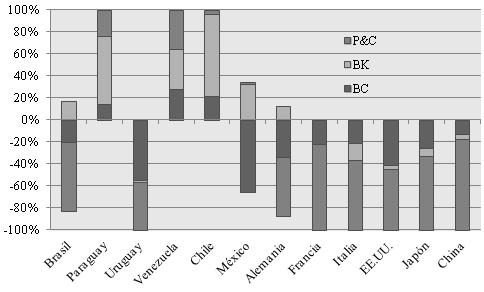 Composición del balance comercial bilateral por uso económico de las partidas correspondientes al sector automotriz