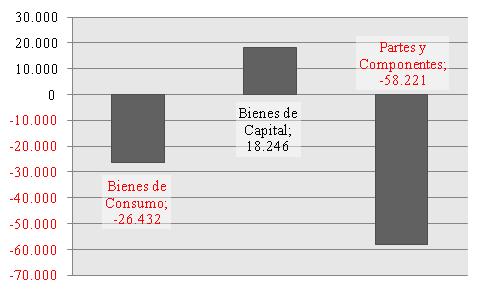 Composición del déficit sectorial del período 1992-2018 por uso económico. Millones de U$S.