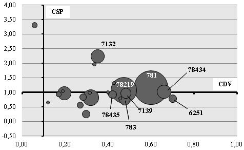 Comercio automotriz de la Argentina con el mundo: CDV, CSP y participación sobre el comercio sectorial total (tamaño de la burbuja) por partida