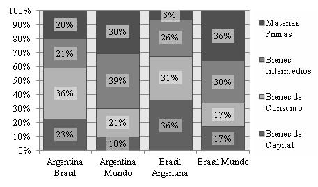 Perfil de las exportaciones de Argentina y Brasil por nivel de procesamiento.