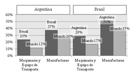 Perfil de exportaciones industriales. Participación % de exportaciones de maquinaria y equipo de transporte y de manufacturas sobre el comercio bilateral y sobre el comercio mundial