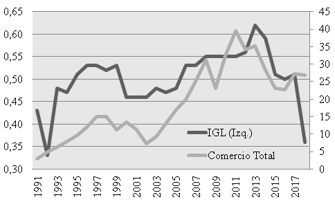 . Índice Grubel-Lloyd (IGL) bilateral y Comercio Total Bilateral Argentina – Brasil