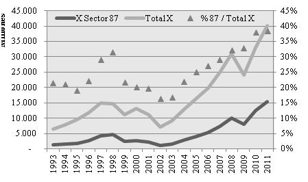 Exportaciones bilaterales de vehículos y sus partes (sector 87).