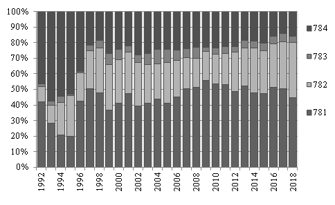 Composición del intercambio bilateral del sector automotriz entre Argentina y Brasil. 1992-2018
