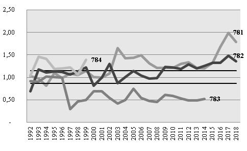 Condición de Similitud de Productos (CSP). Grupos 781, 782, 783 y 784. Años 1992-2018.