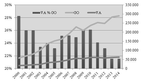 Producto Total (GO) y Valor Agregado (VA) en la producción de vehículos automotores, trailers y semi trailers en Brasil. Años 2000-2014. % (izq.) y millones de dólares (der.)