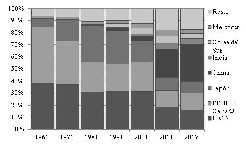 Participación de países seleccionados en la producción mundial de vehículos. % sobre el total. 1961, 1971, 1981, 1991, 2001, 2011, 2017