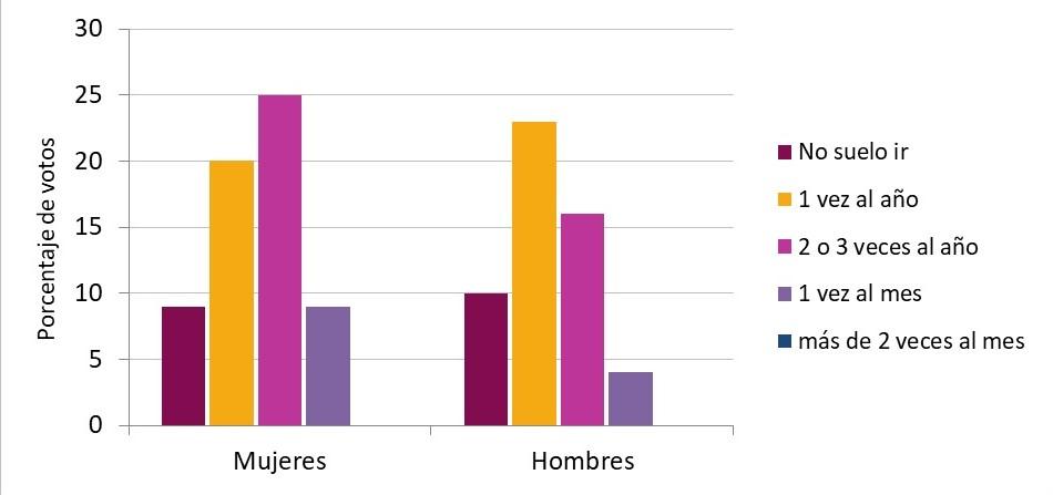 Gráfico 5 (2)