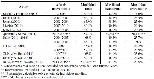 movilidad_compara