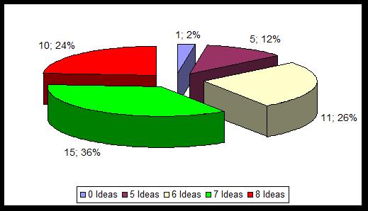 cap 4 gráfico 2