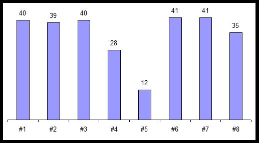 cap 4 gráfico 3