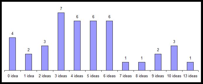 cap 4 gráfico 4