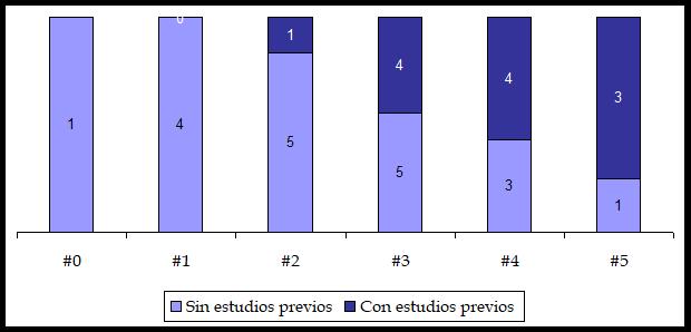 cap 5 gráfico 12