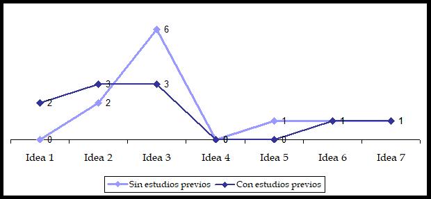 cap 5 gráfico 15