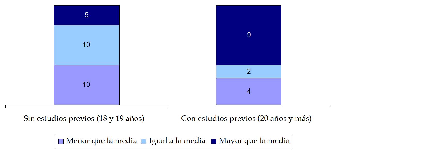 cap 5 gráfico 2